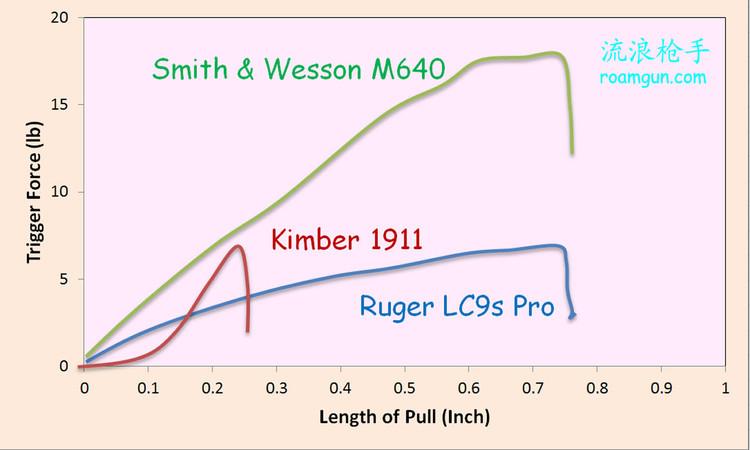 鲁戈轻便手枪LC9s Pro亲手测试 - 流浪枪手 - 流浪枪手的驿站